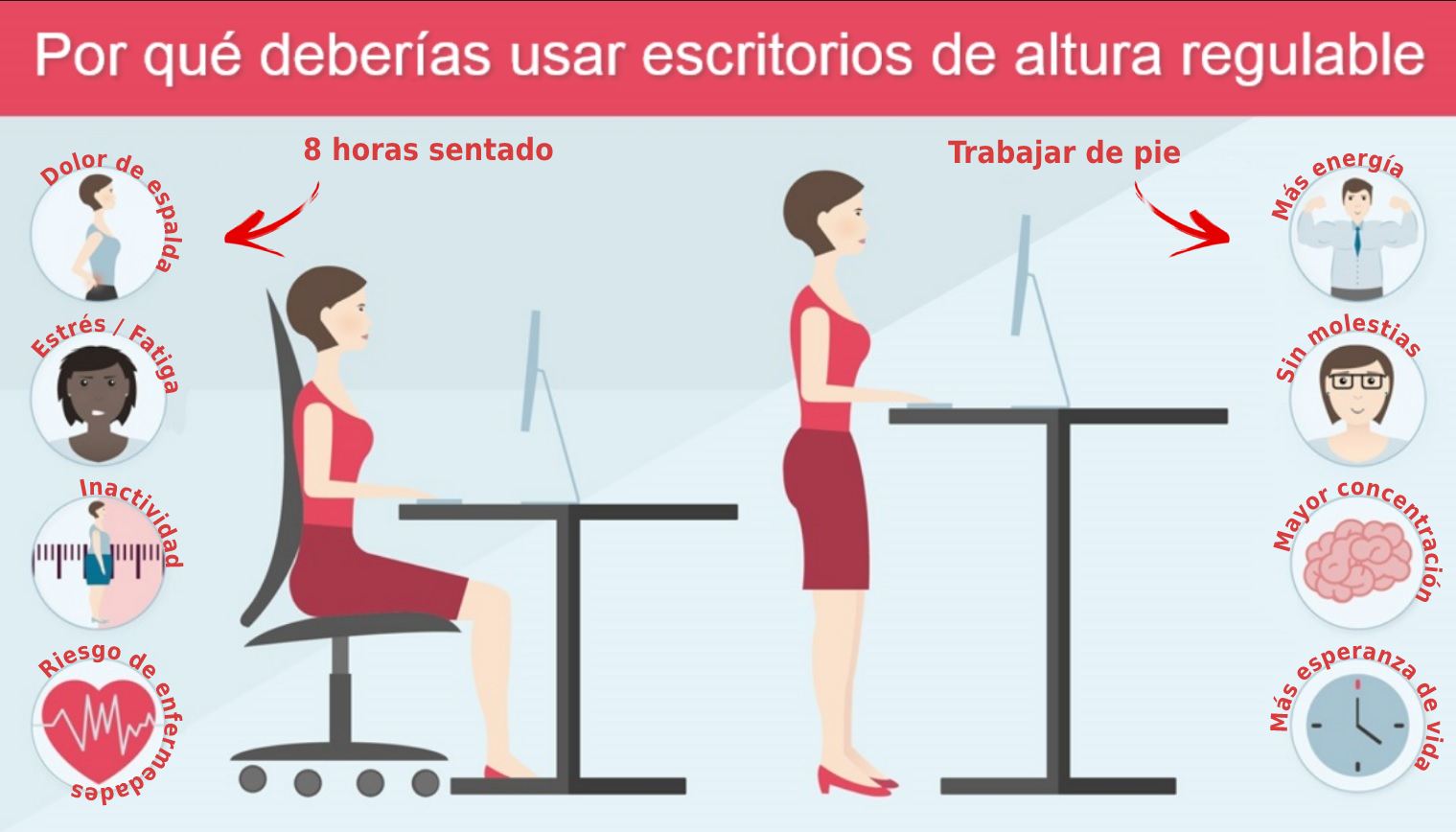 Beneficios del uso de escritorio de altura regulable